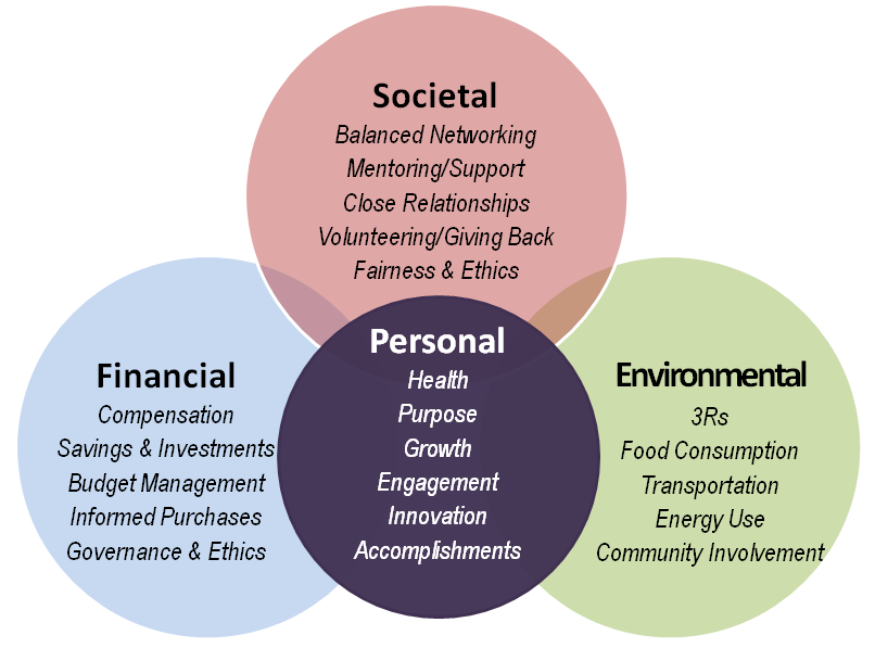 social responsibility | Integrity2Impact