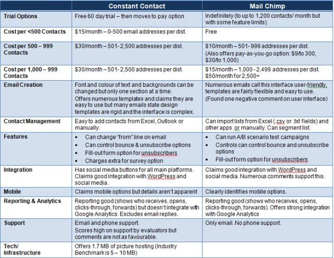 CCMC Comparison