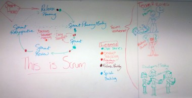 Drawing of Agile / scrum process